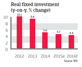 China real fixed investment