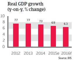 China real GDP growth