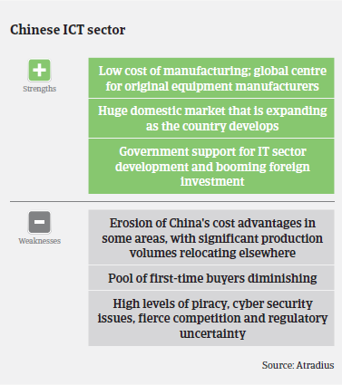 ICT China Strengths Weaknesses