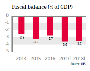 Colombia fiscal balance