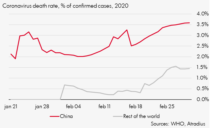 Coronavirus death rate in China