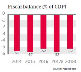 Fiscal balance Costa Rica 2018