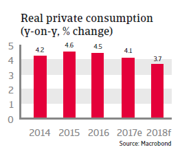 Real private consumption Costa Rica 2018