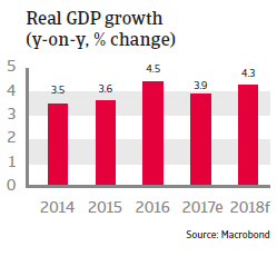 Real GDP growth Costa Rica 2018