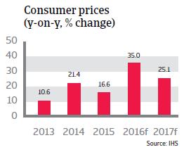Argentina Consumer Prices