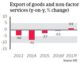 Argentina export