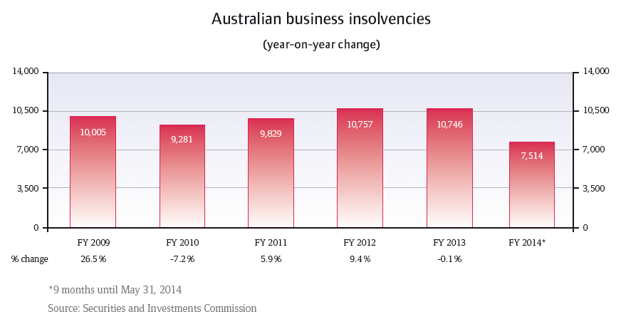 CR_Australia_business_insolvencies