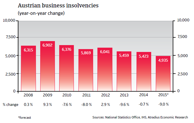 CR_Austria_business_insolvencies