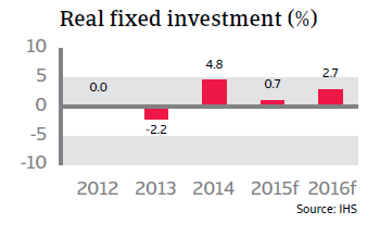 CR_Belgium_real_fixed_investment
