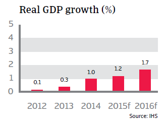 CR_Belgium_real_GDP_growth