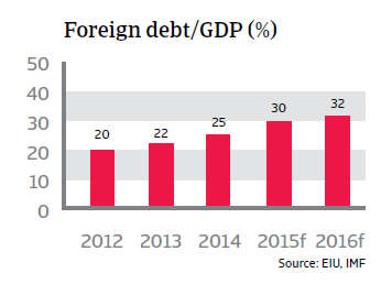 CR_Brazil_foreign_debt-GDP
