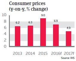 Brazil Consumer Prices