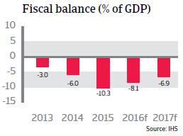 Brazil Fiscal Balance