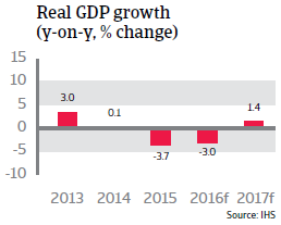 Brazil GDP growth