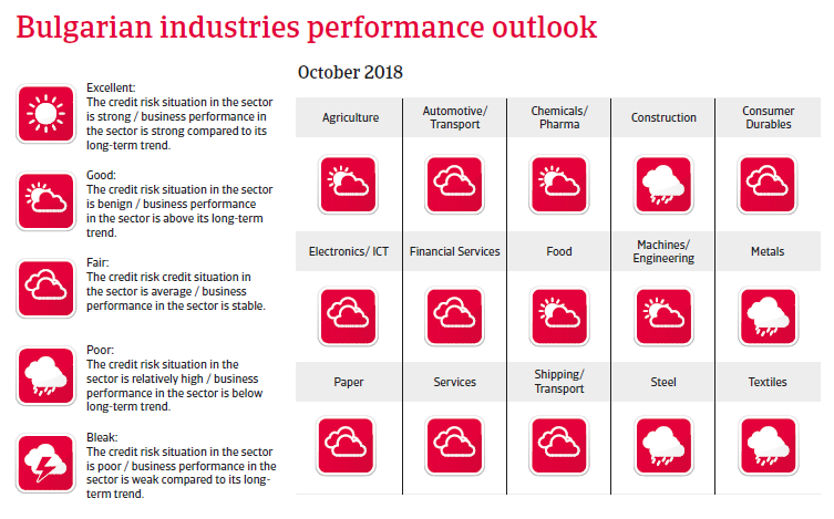 Bulgaria 2018 - Industries performance forecast
