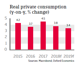 Bulgaria 2018 - Real private consumption