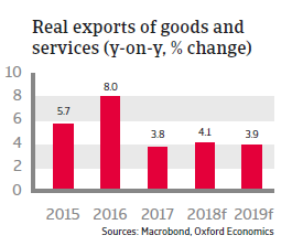 Bulgaria 2018 - Real exports of goods and services