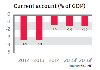 CR_Chile_current_account-GDP