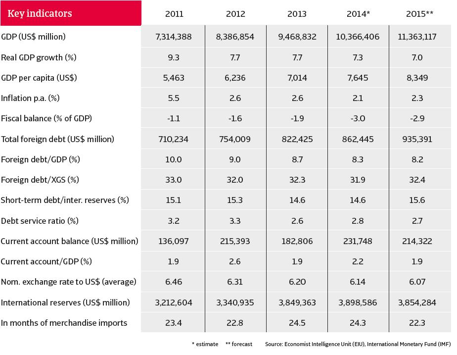 CR_China_Dec_2014_key_indicators