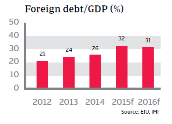 CR_Colombia_foreign_debt-GDP