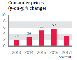 Colombia Consumer prices