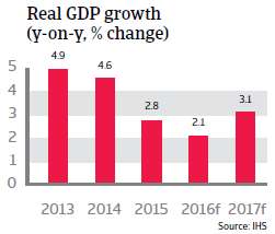 Colombia GDP growth