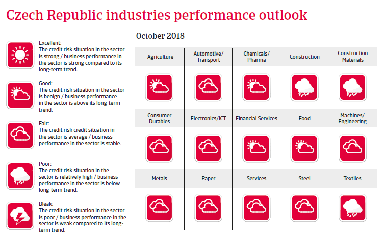 Czech Republic 2018 - Industries performances forecast