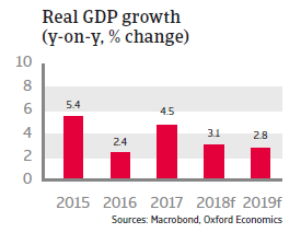 Czech Republic 2018 - Real GDP growth
