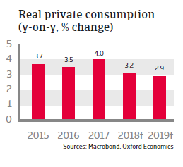 Czech Republic 2018 - Real private consumption