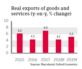Czech Republic 2018 - Real exports of goods and services