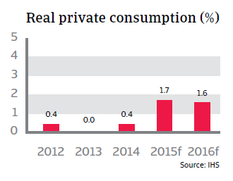 CR_Denmark_real_private_consumption