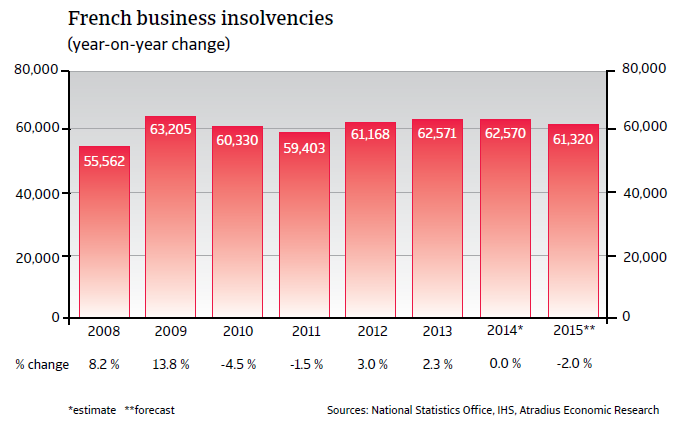 CR_France_business_insolvencies