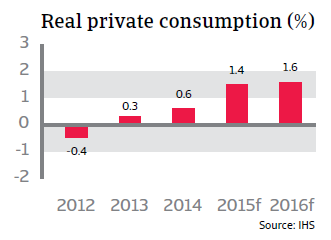 CR_France_real_private_consumption