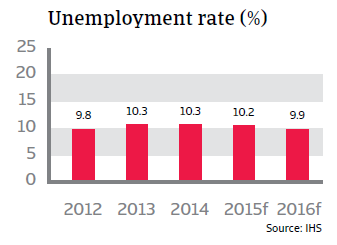 CR_France_unemployment_rate
