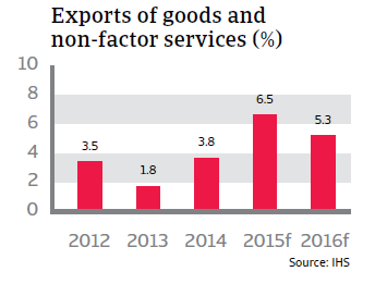 CR_Germany_exports_of_goods_and_non-factor_services