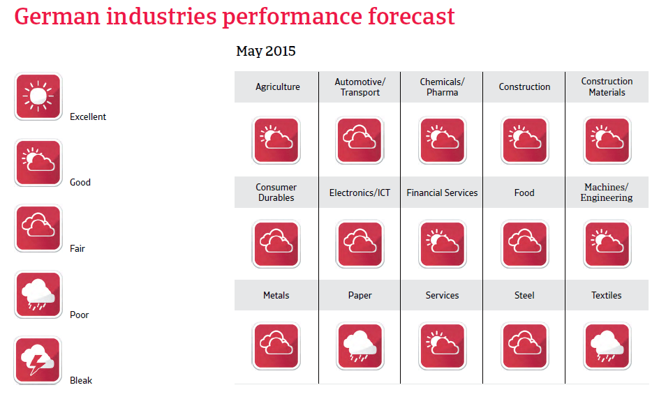 CR_Germany_industries_performance_forecast
