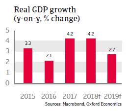 Hungary 2018 - Real GDP growth