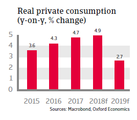 Hungary 2018 - Real private consumption