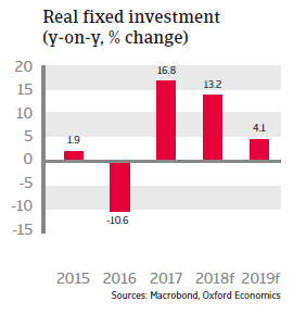 Hungary 2018 - Real fixed investment
