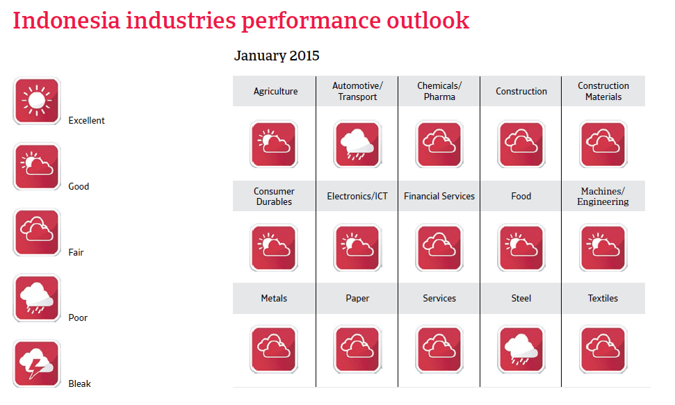 CR_Indonesia_industries_performance_forecast