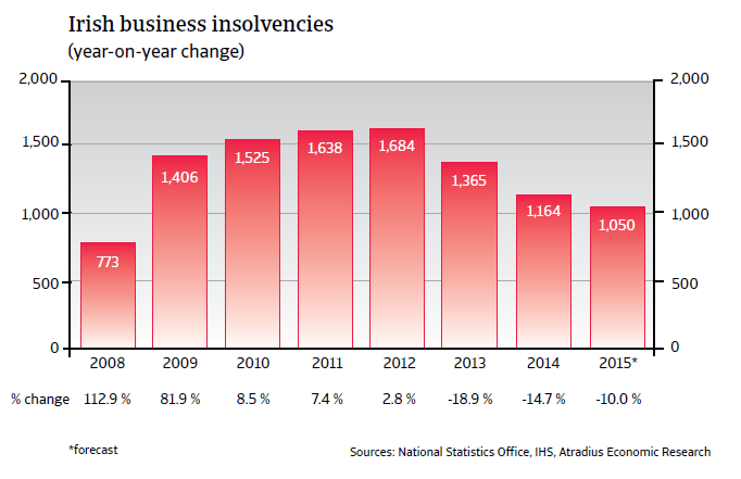 CR_Ireland_business_insolvencies