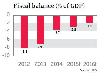 CR_Ireland_fiscal_balance