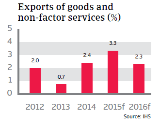CR_Italy_exports_of_goods_and_non-factor_services