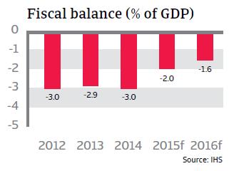 CR_Italy_fiscal_balance