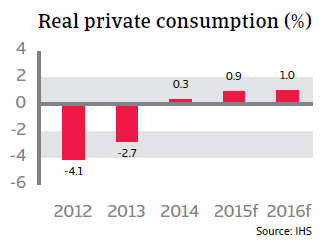 CR_Italy_real_private_consumption