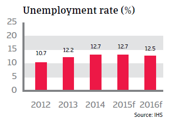 CR_Italy_unemployment_rate