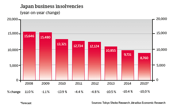 CR_Japan_business_insolvencies