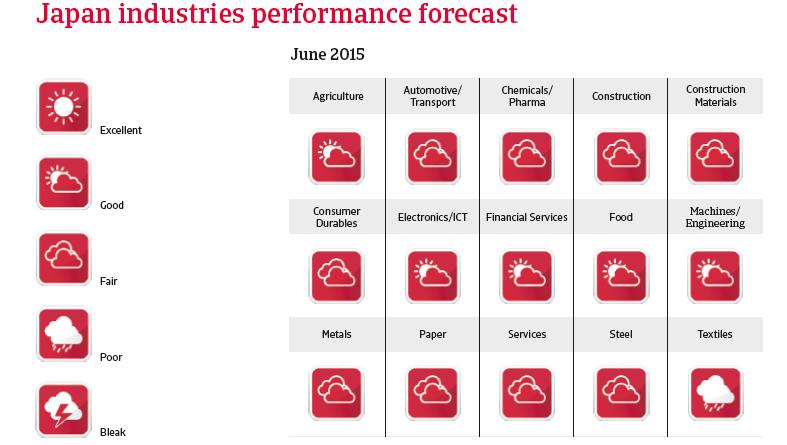 CR_Japan_industries_performance_forecast