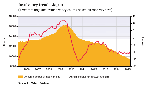CR_Japan_insolvency_trends