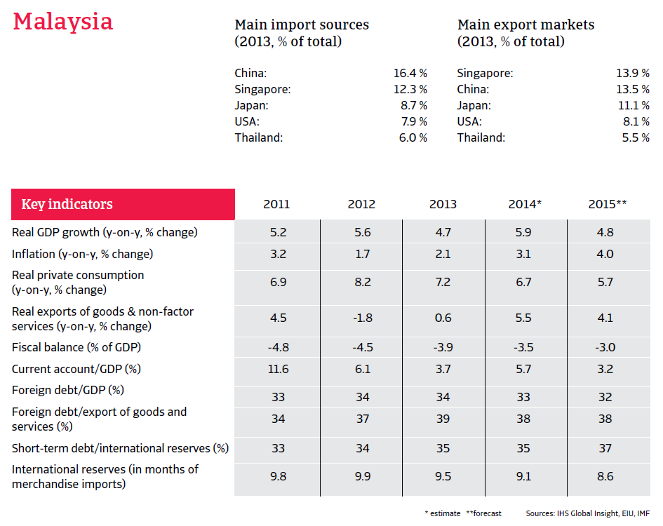 CR_Malaysia_Feb_2015_overview